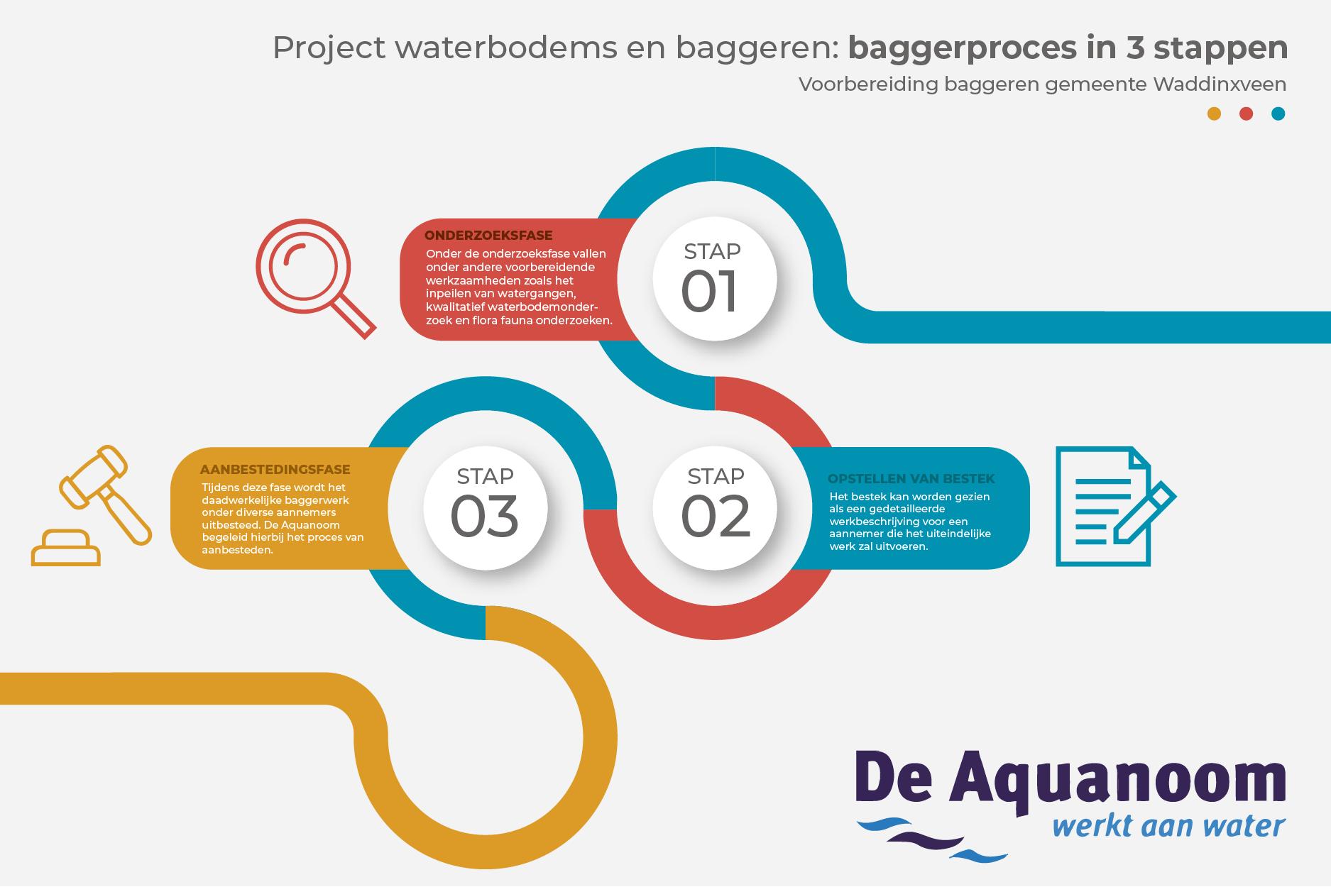 Project Waddinxveen (Website)